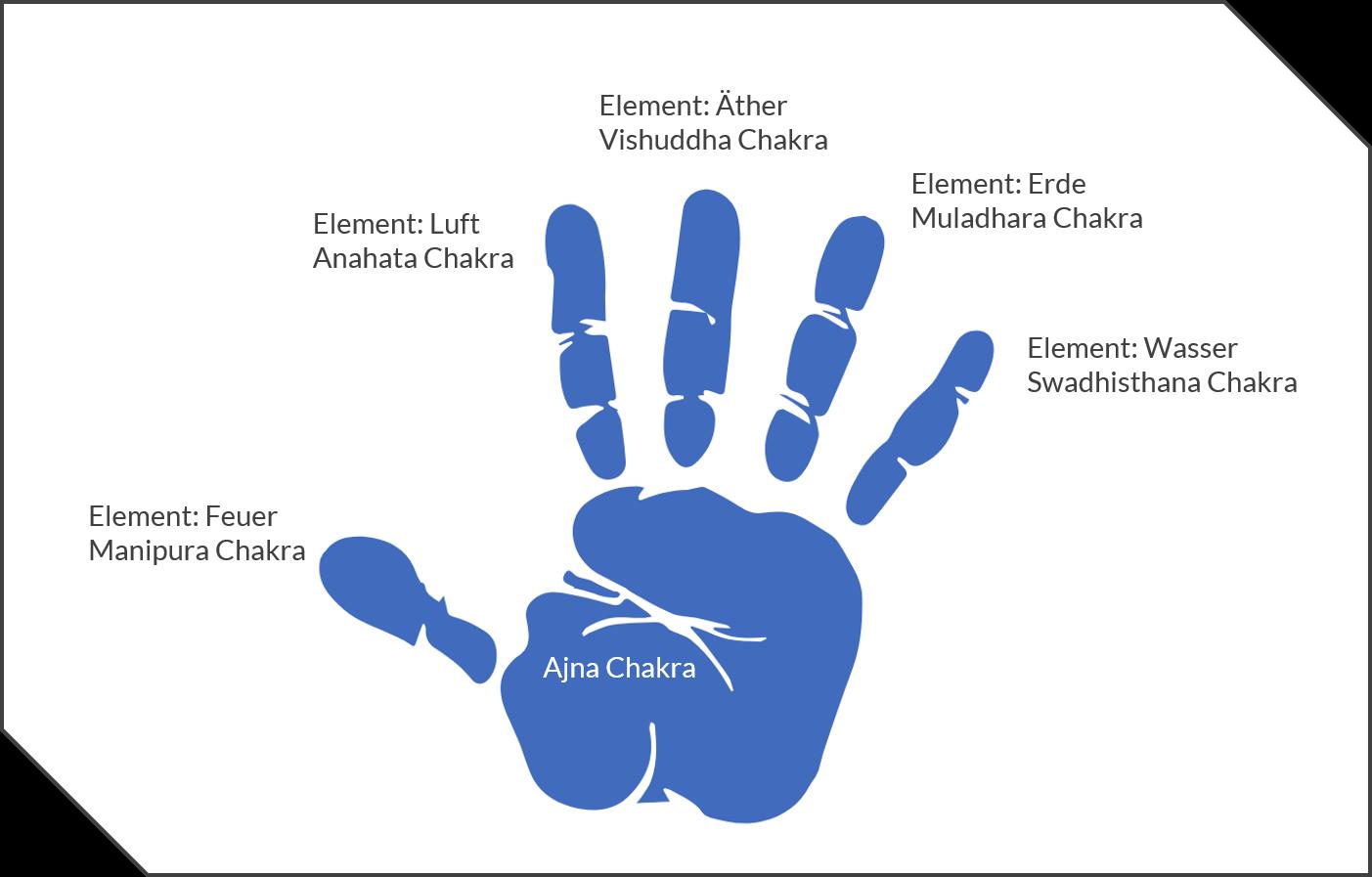Katharina Holch - Blog - Finger Yoga - Mudra Chakra